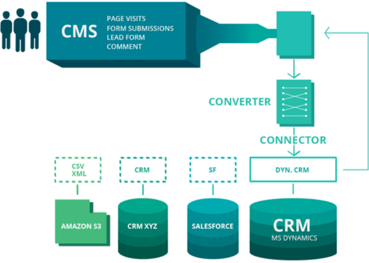 CRM for Marketer