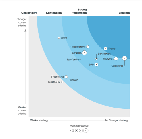 Dynamics 365 Salesforce Gartner 2021