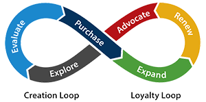 Customer Journey Dynamics 365 for Marketing