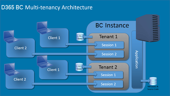 Dynamics 365 Business Central Multi Location Tenancy