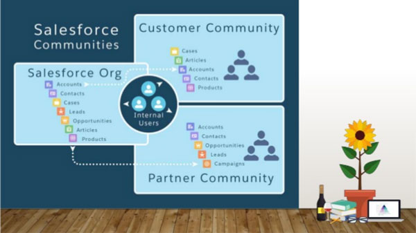 Salesforce Cloud Community