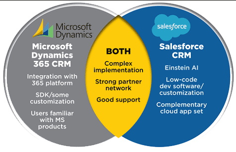 Dynamics 365 vs Salesforce Comparison