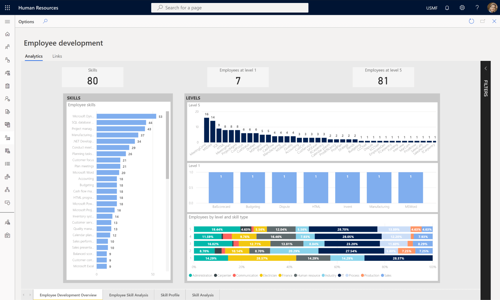 Dynamics 365 Human Resource Dashboard