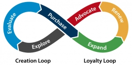 Think Customer Journey(s)