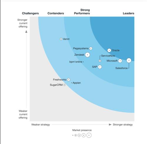 Dynamics 365 Salesforce Gartner 2021