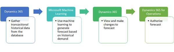 Demand Forecasting Software