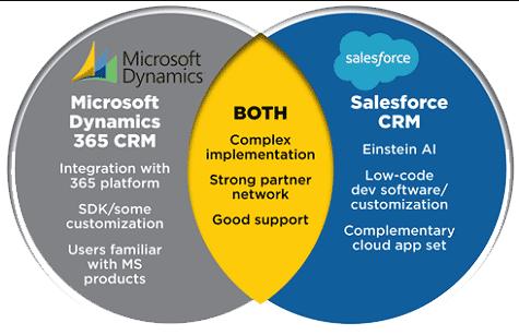 Dynamics 365 vs Salesforce Comparison
